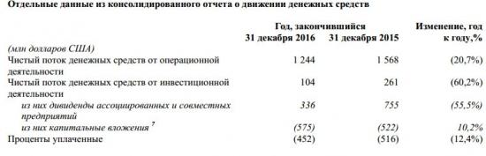 Русал - выручка -8% г/г, EBITDA -26% за 2016 г. МСФО