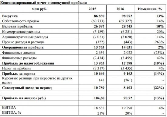 ЛСР - чистая прибыль -14%, выручка +13% г/г за 2016 г. по МСФО