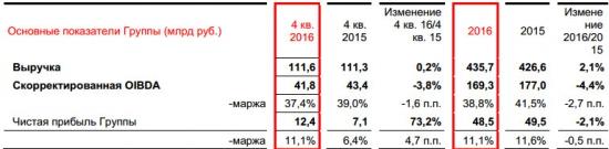 МТС - чистая прибыль -2,1% за 2016 г по МСФО, выручка +2,1% г/г