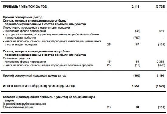 Банк Возрождение - прибыль по итогам 2016 г. 2,1 млрд руб против убытка годом ранее (МСФО)