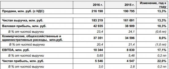 М.Видео - чистая прибыль по итогам 2016 г. +22% г/г (МСФО)