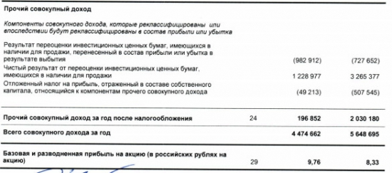 Банк Санкт-Петербург - чистая прибыль за 2016 г +18,2% г/г МСФО