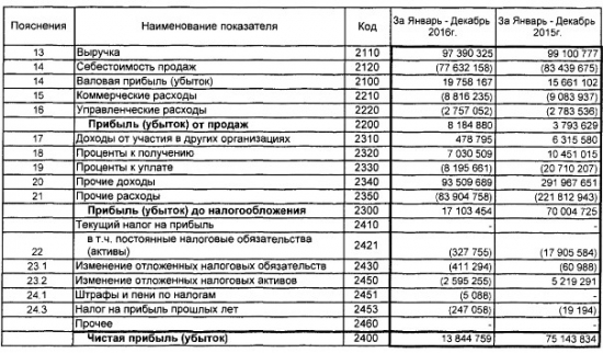 РуссНефть - чистая прибыль снизилась в 5,4 раза за 2016 г. РСБУ