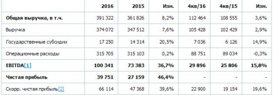 РусГидро - чистая прибыль +46,4% г/г за 2016 г по МСФО