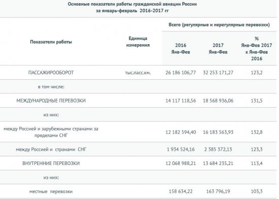 Россия - авиаперевозки- пассажирооборот в январе-феврале  +23,2% г/г (Росавиация)
