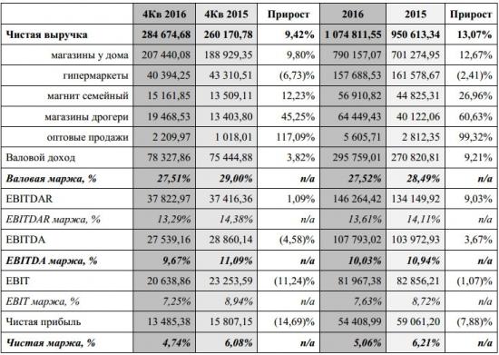 Магнит - выручка за 2016 +13,07% г/г, EBITDA +3.7% г/г, чистая прибыль -7,88% по МСФО (аудир.)