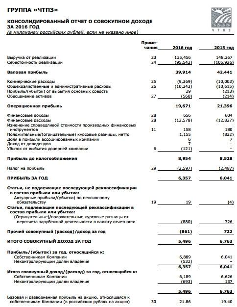 ЧТПЗ - чистая прибыль по итогам 2016 года по МСФО +5% г/г
