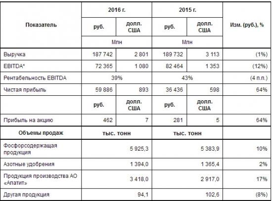 ФосАгро - выручка -1%, чистая прибыль +64% г/г за 2016 г. МСФО