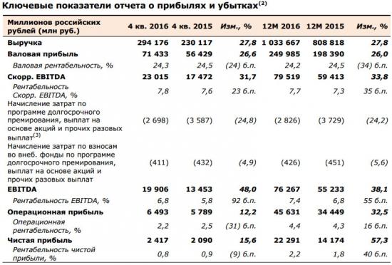 X5 Retail Group - чистая прибыль  по итогам 2016 года по МСФО +57,3% г/г