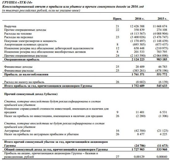 ТГК-14 - чистая прибыль, причитающаяся акционерам группы, выросла в 3,2 раза за 2016 г  (МСФО)