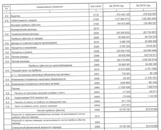 Вымпелкома - чистая прибыль за 2016 год по РСБУ составила 19,788 миллиарда рублей, -39% г/г.