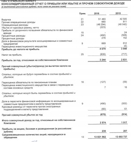 Трансконтейнер - чистая прибыль выросла на 14,6% г/г по 2016 г. МСФО