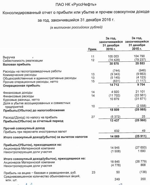 РуссНефть - чистая прибыль в 2016 году составила 13,4 млрд руб. против убытка годом ранее (МСФО)