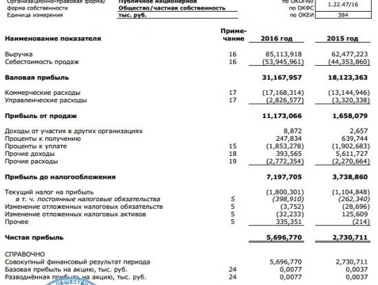 Детский мир - чистая прибыль за 2016 г. по РСБУ выросла в 2 раза г/г - до 5,697 млр руб