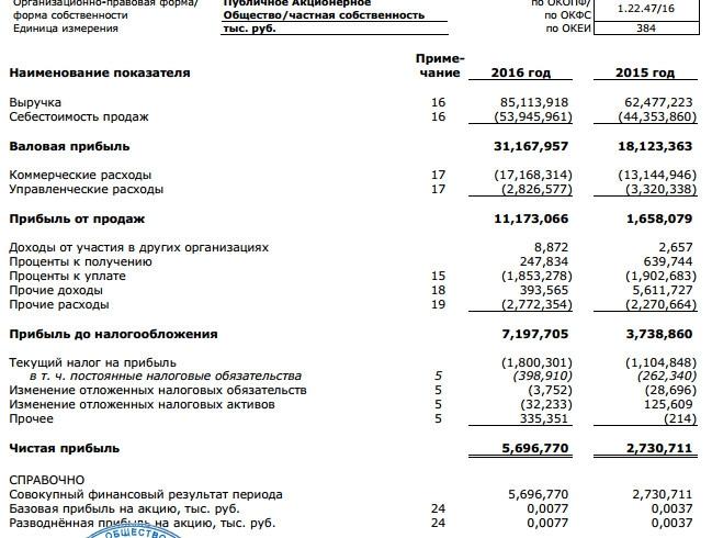 9185 доллар и 5613 долларов, базовая прибыль на акцию - 1568 долларов и