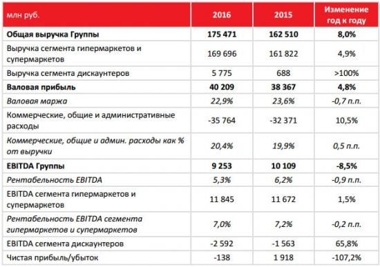 Окей - выручка за 2016 +8% г/г, МСФО, EBITDA -8.5%
