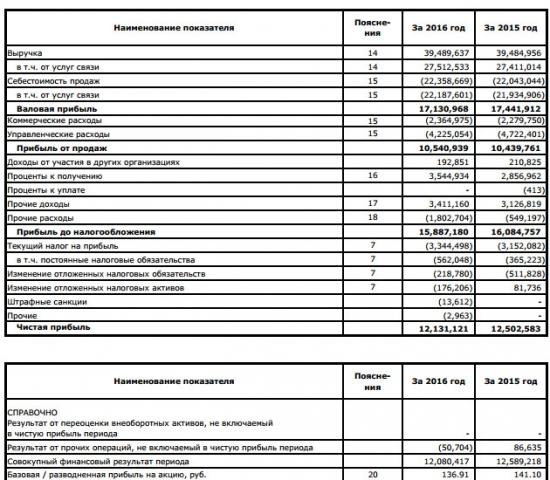 МГТС - выручка в 2016 г. не изменилась, прибыль снизилась на 3% (РСБУ)