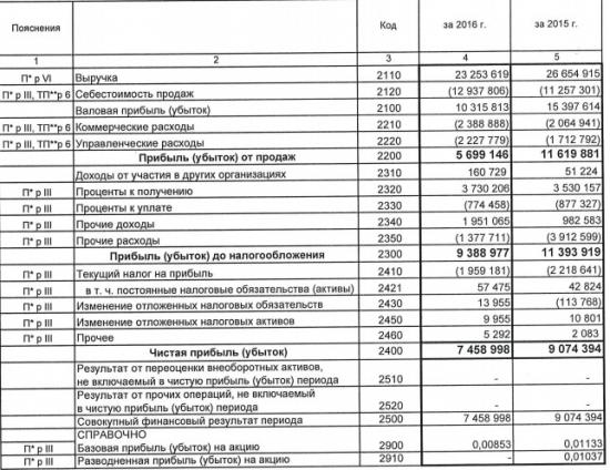 Дорогобуж - чистая прибыль  в 2016 году по РСБУ -17,8% г/г