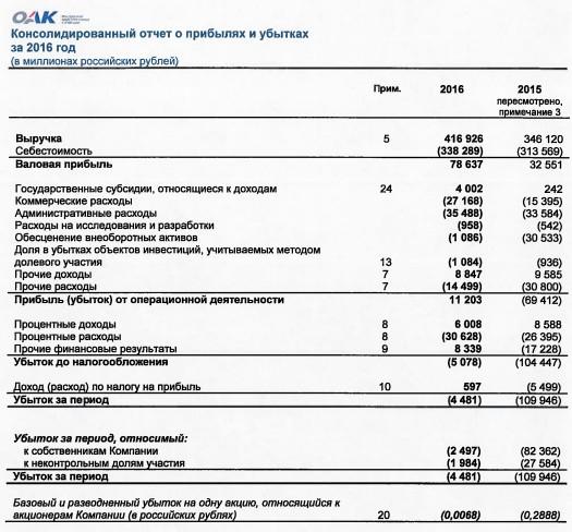 ОАК - чистый убыток  по МСФО за 2016 год составил 4,481 млрд рублей, что в 24,5 раза меньше, чем годом ранее,