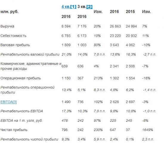 КТК - чистая прибыль по МСФО в 2016 году выросла в 17,5 раз