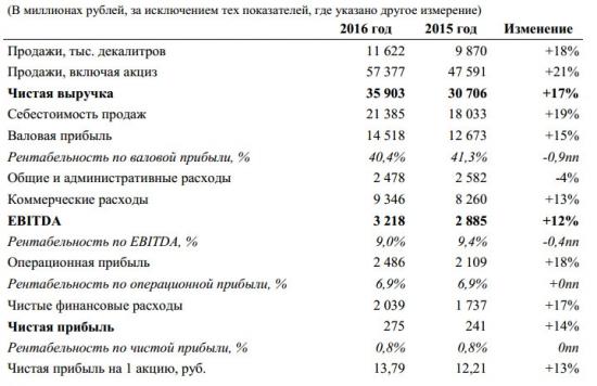 Синергия - выручка в 2016 г. по МСФО +17% г/г, читсая прибыль +14%