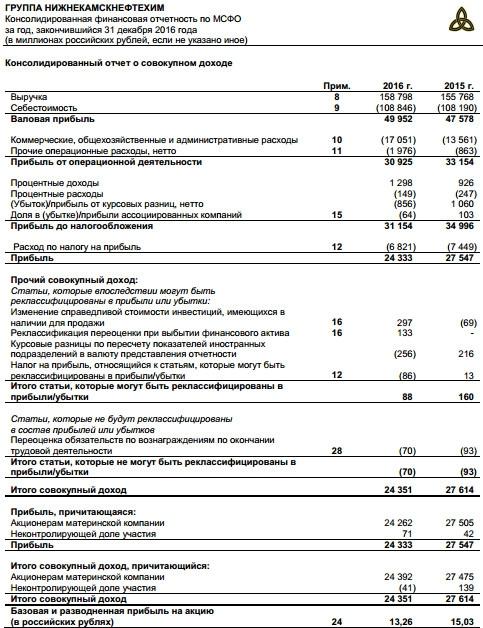 Нижнекамскнефтехим - выручка +2% г/г, чистая прибыль -12%, за 2016 г. МСФО
