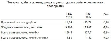 НОВАТЭК - снижение добычи углеводородов на 8,5% г/г в 1 квартале, добыча газа -8,8%