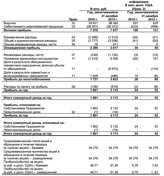 СОЛЛЕРС - чистая прибыль  по МСФО за 2016 год снизилась почти в 2 раза