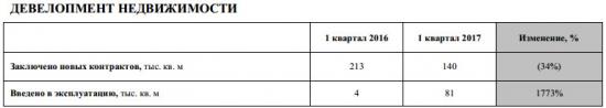 ЛСР - объем новых заключенных контрактов в 1 квартале -34% г/г