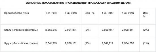Северсталь - производство стали -2% к/к, производство чугуна -1% к/к в 1 квартале