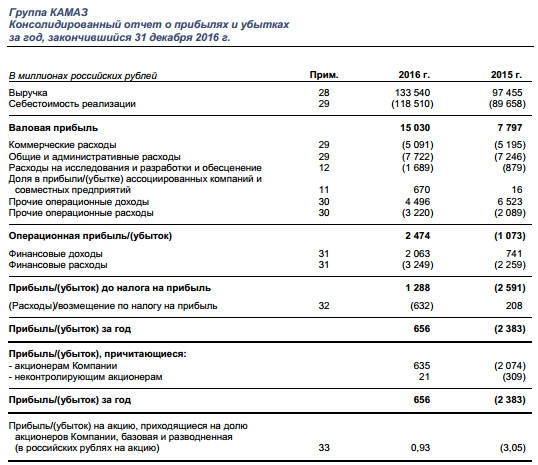 КАМАЗ - чистая прибыль по МСФО за 2016 год составила 656 млн рублей против убытка в 2,38 млрд рублей.годом ранее