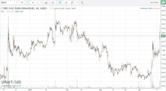 РБК - Владелец группы ЕСН Г. Березкин подтвердил, что компания ведет переговоры о покупке РБК у группы Онэксим. (РБК +9%)