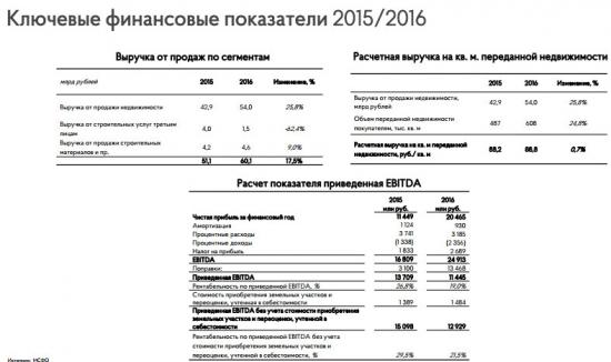 Группа ПИК - чистая прибыль за 2016 г. выросла в 1,8 раз г/г (МСФО)