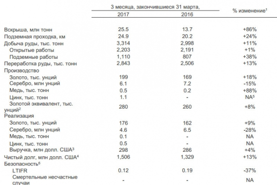 Полиметалл - в 1 квартале увеличил производство на 8%