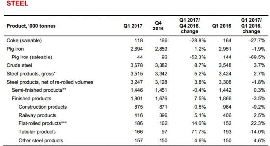 Евраз - в 1 квартал 2017 года увеличил производство стали на 8,7% к/к, +3,7% г/г до 3,67 млн тонн.