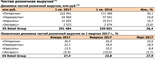 X5 Retail Group - чистая розничная выручка  в 1 квартале 2017 года +26,4% г/г