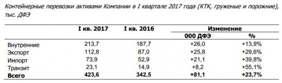 ТрансКонтейнер - в 1 квартале 2017 года объем перевозок +23,7% г/г