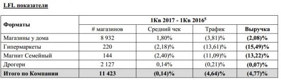 Магнит - выручка  по МСФО за 1 квартал 2017 года +4,6%, чистая прибыль -8,5%