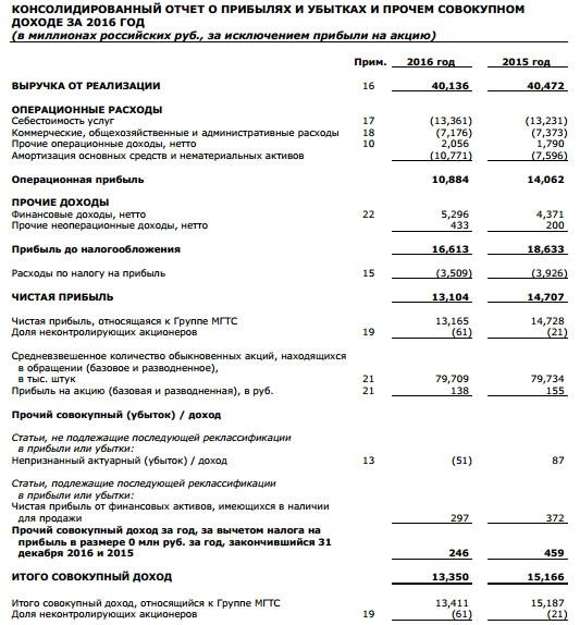 МГТС - чистая прибыль  по МСФО за 2016 год -11%