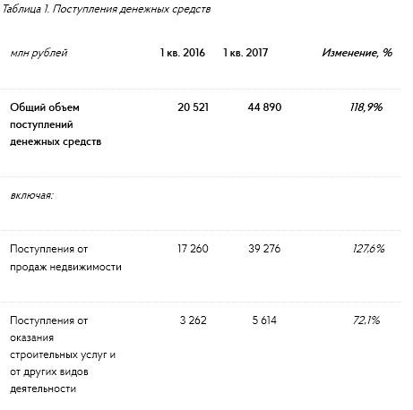 Группа ПИК  - объем реализации недвижимости в 1 квартале 2017 года +86,3% г/г