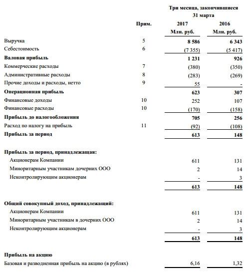 Кузбасская Топливная Компания - чистая прибыль по МСФО в 1 квартале 2017 года увеличилась в 4,14 раз.