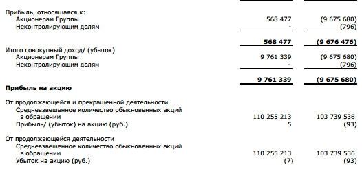 ОВК  - в 2016 г. получила чистую прибыль  в размере 568,5 млн руб. против убытка в 9,64 млрд руб. годом ранее. (МСФО)