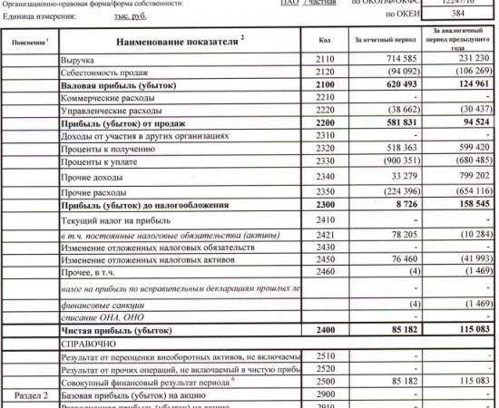 Группа ЛСР - чистая прибыль по РСБУ за 1 квартал 2017 года -26% г/г