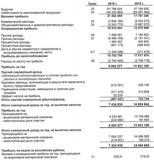 Фармстандарт - чистая прибыль по МСФО за 2016 год снизилась на 42,6%