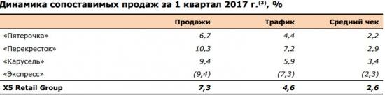 Х5 Retail Group - чистая прибыль в 1 квартале 2017 года по МСФО составила 8,355 млрд рублей, +65,3% г/г.