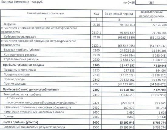 НЛМК - чистая прибыль выросла в 2,3 раза. выручка +31% за 1 квартал РСБУ