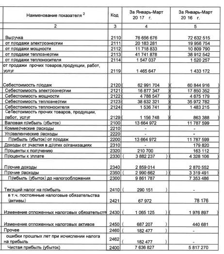 Т Плюс - чистая прибыль по РСБУ за 1 квартал 2017 года +31,3%