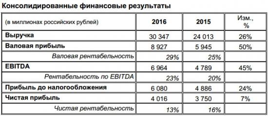 ЧЦЗ - чистая прибыль  по МСФО за 2016 год +14,7%