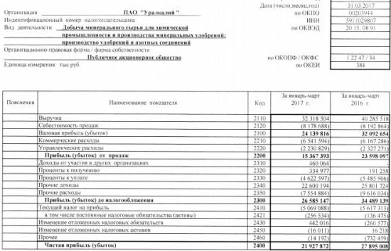 Уралкалий - чистая прибыль  по РСБУ за 1 квартал 2017 года -21,4% г/г