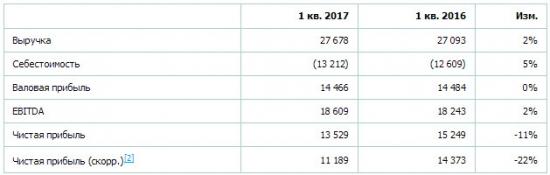 РусГидро - чистая прибыль  по РСБУ за 1 квартал 2017 года -11,3%